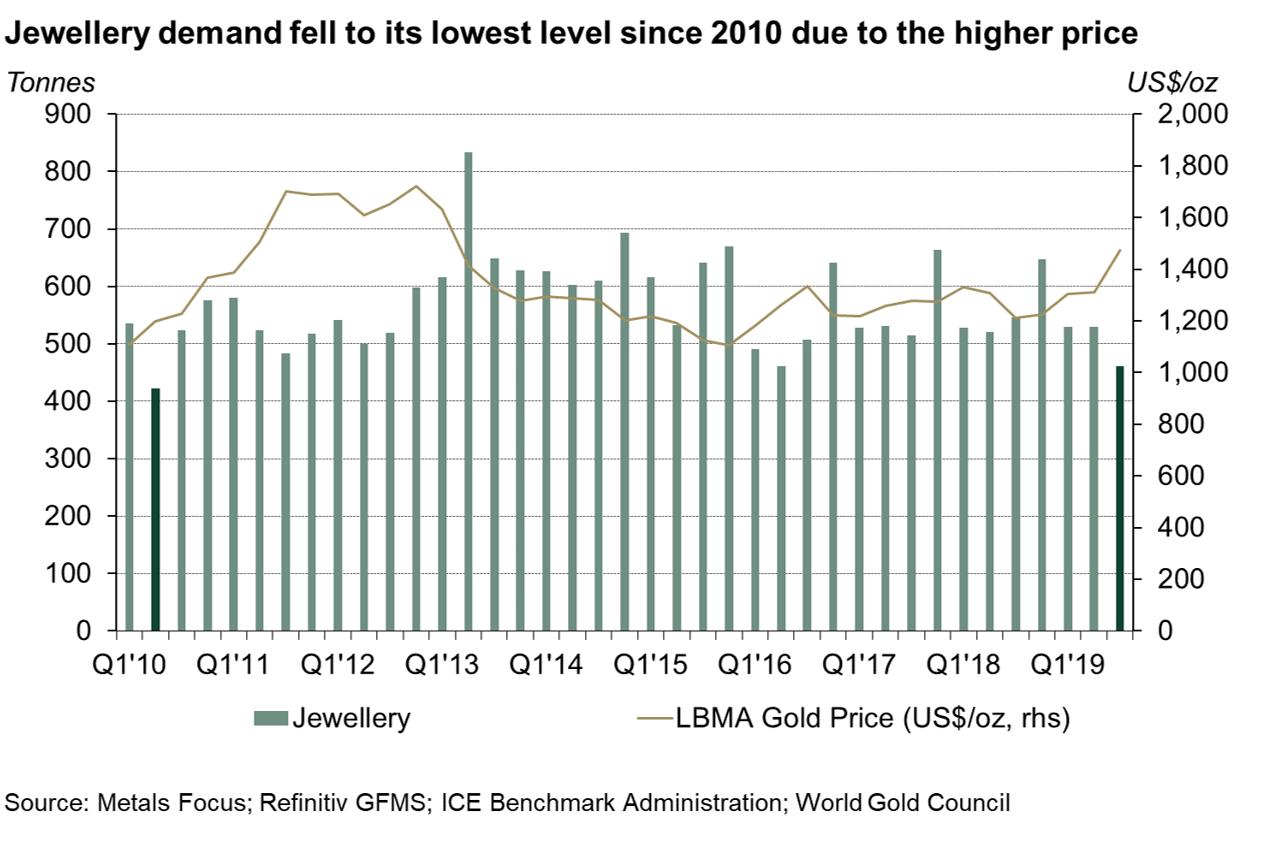 Popyt sektora jubilerskiego na złoto, źródło: WGC.