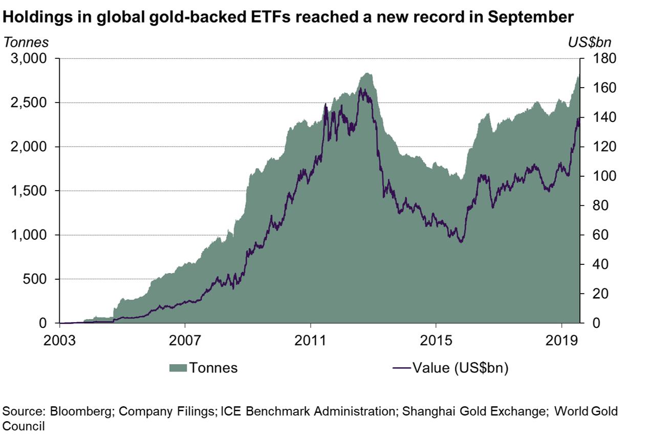 Wartość złota (w tonach oraz USD) w portfelach funduszy ETF, źródło: WGC.