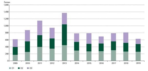 Zakupy fizycznego złota inwestycyjnego (monety i sztaby), źródło: WGC.