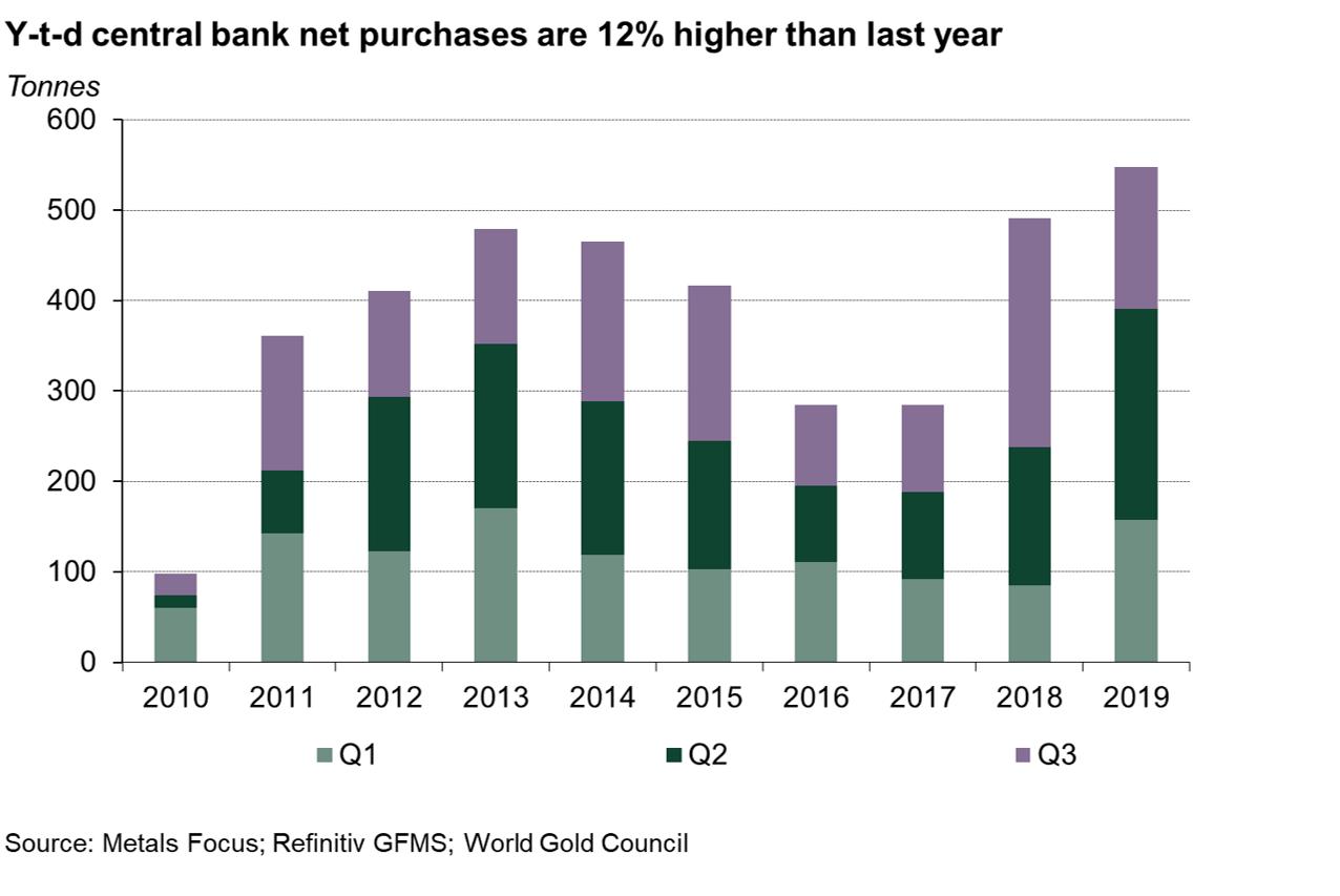 Zakupy złota przez banki centralne, źródło: WGC.