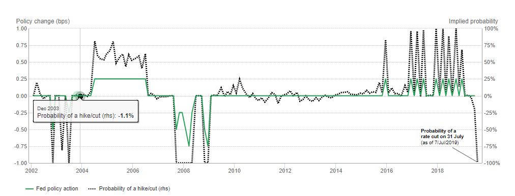 Oczekiwania rynkowe oraz decyzje Rezerwy Federalnej odnośnie podwyżek oraz obniżek stóp procentowych, źródło: WGC