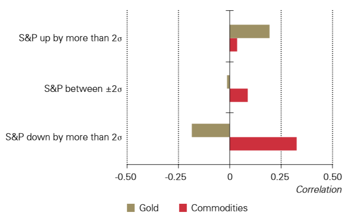 Wykres: korelacja złota oraz indeksu surowcowego z indeksem SP500 w różnych okresach rynkowych, źródło: WGC