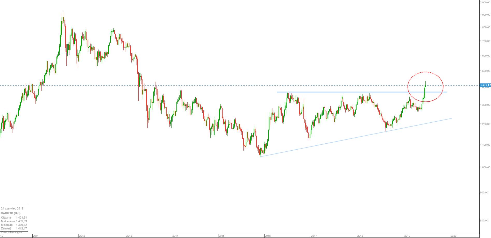Wykres: złoto najwyżej od 6 lat, kurs przełamał ważne poziomy, źródło: platforma transakcyjna