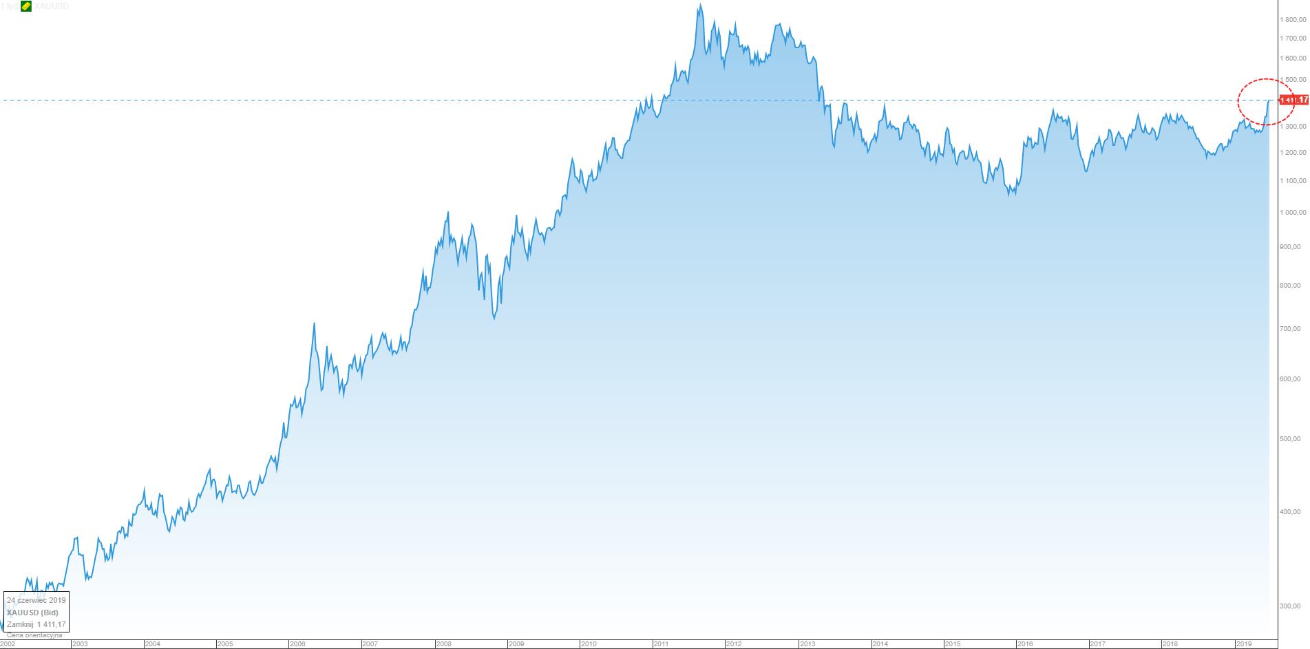 Wykres: notowania złota na przestrzeni 17 lat, źródło: platforma transakcyjna