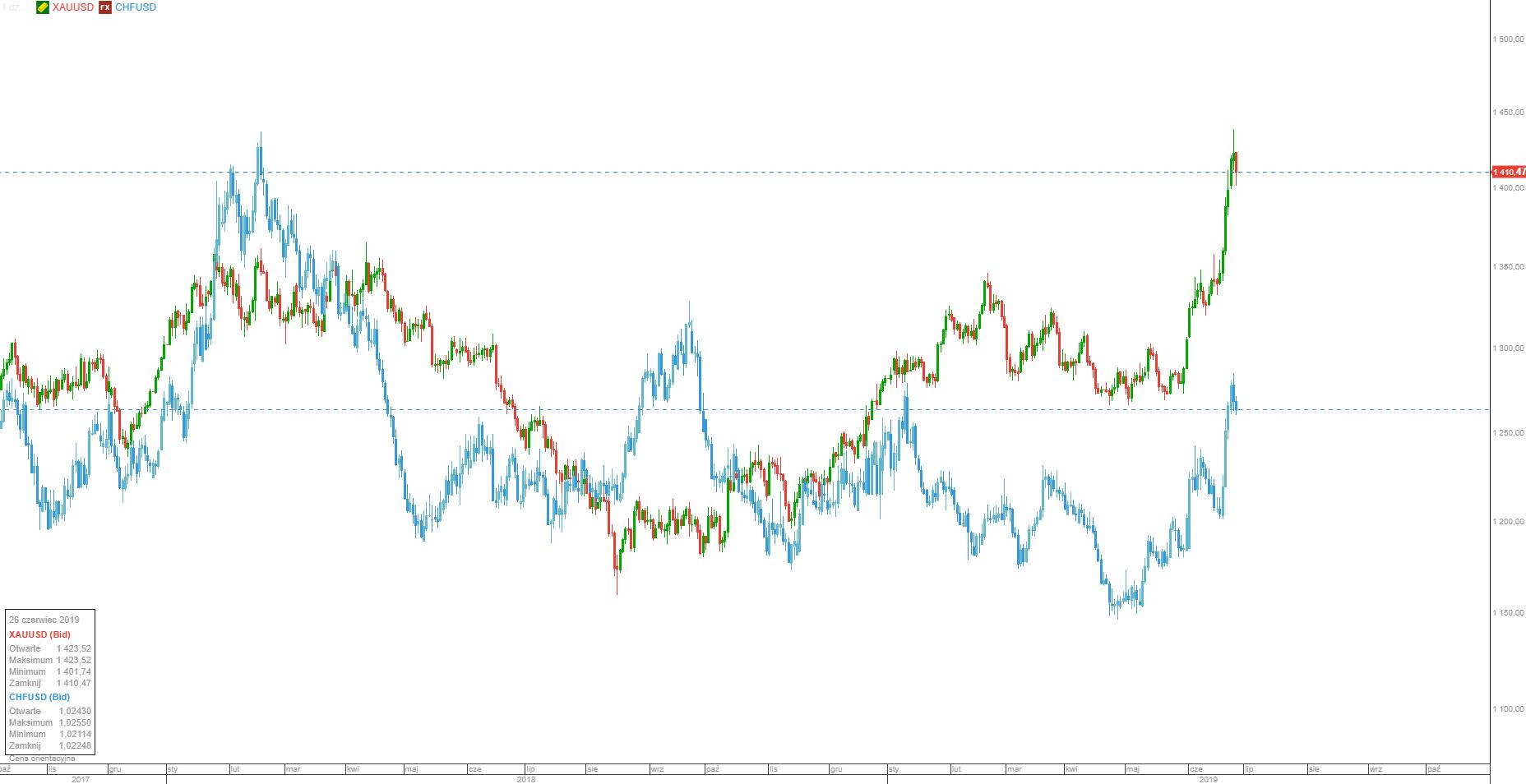 Wykres: notowania złota oraz pary walutowej CHFUSD. Widać silną korelację. Źródło: platforma transakcyjna