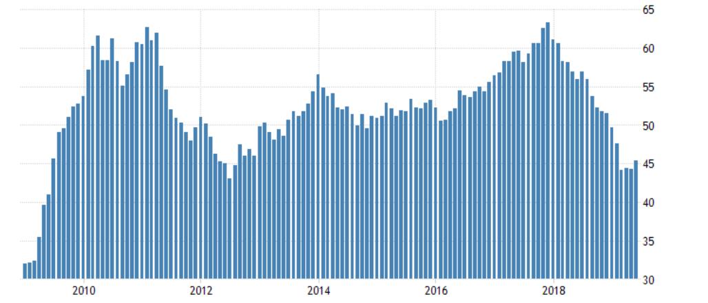 Wykres: wskaźnik PMI sektora przemysłowego dla Niemiec pokazuje spadł w tym roku do najniższych wartości od 2012 roku, źródło: tradingeconomics.com