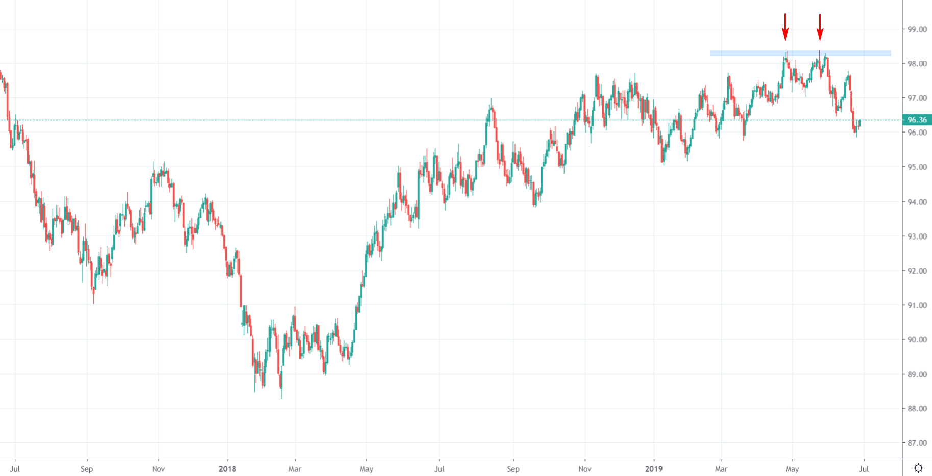 Wykres: notowania indeksu dolara amerykańskiego. Notowania nie były wstanie przebić na stałe poziomu 98, źródło: tradingview.com