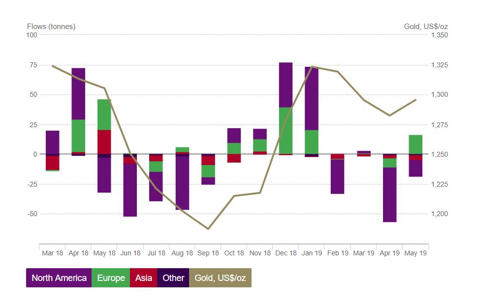 Wykres: popyt na złoto ze strony funduszy ETF, źródło: World Gold Council