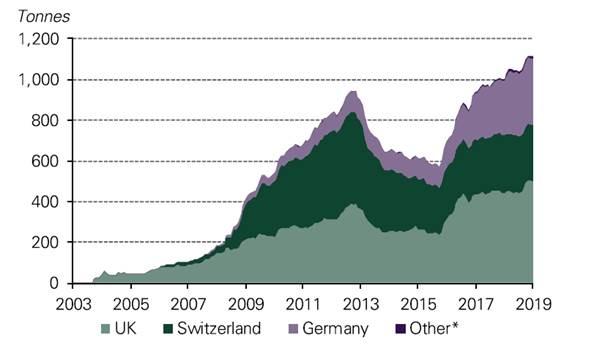 ilość złota w zarządzanych portfelach europejskich ETP