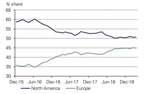 """udział europejskiego rynku """"złotych"""" ETP na świecie"""
