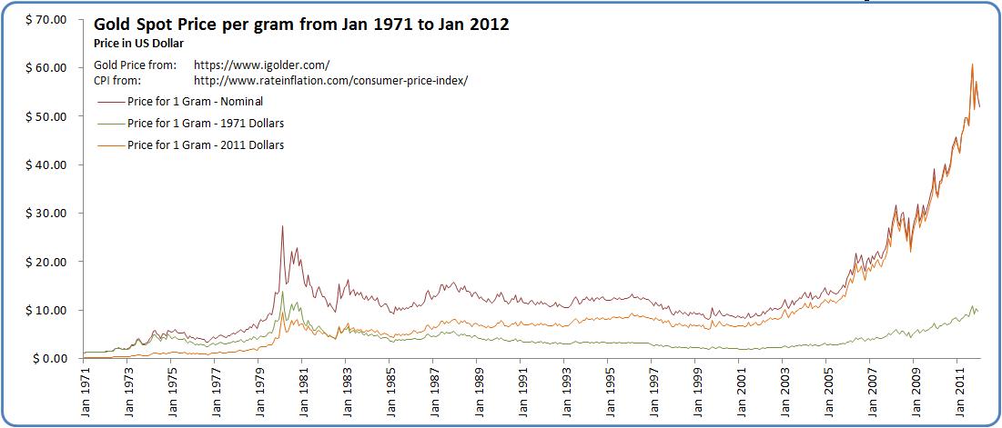 Wykres przedstawiający cenę złota w latach 1971-2012