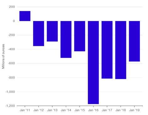 Deficyt na rynku palladu trwa od 2012 roku. Źródło: Metal Focus