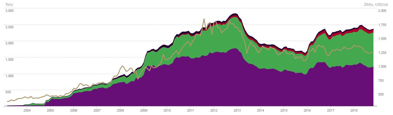Globalna ilość złota wyrażona w tonach, która znajduje się w zarządzaniu produktów ETF